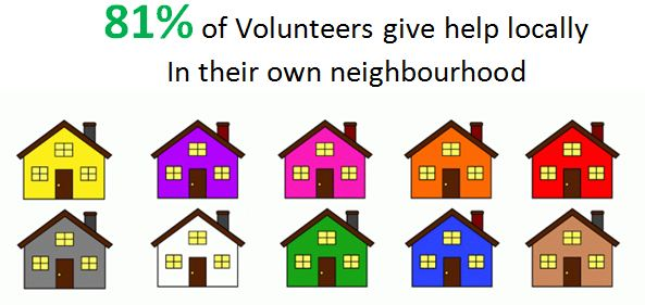 81% of Volunteers give help locally