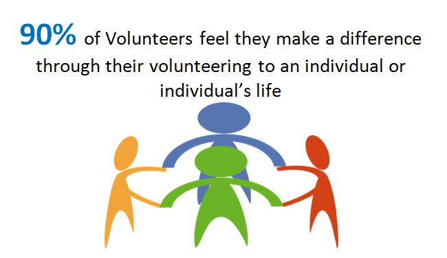 90% of Volunteers feel they make a real difference